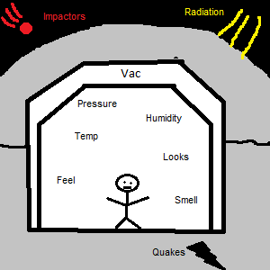 Habitat pressure hull parameters
