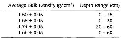 Regolith bulk density