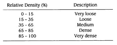 Relative density description