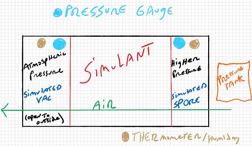 SPORE Pressure Experiment 1 concept 1A